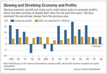 Profits Likely to Slow in _07 - WSJ.com