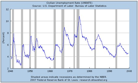 St. Louis Fed_ Series_ UNRATE, Civilian Unemployment Rate