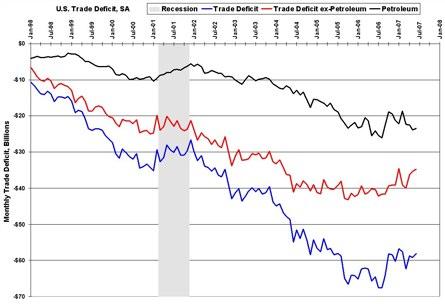 Trade+Deficit+June+2007.jpg (image)