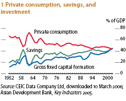 china_consumption_share_gdp