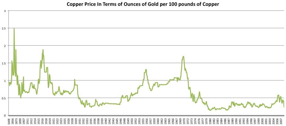 copper historical price