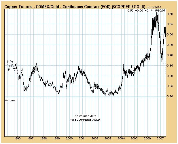 copper_gold_ratio