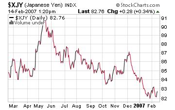 yen_performance
