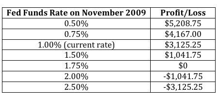 Fed Fund Futures Risk/Reward