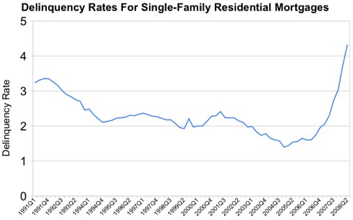 Delinquency Rates For Single-Family Residential Mortgages