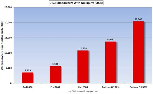 Homeowners With No Equity