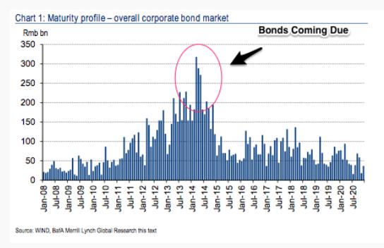 China Bonds Coming Due