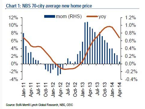 China New Home Prices