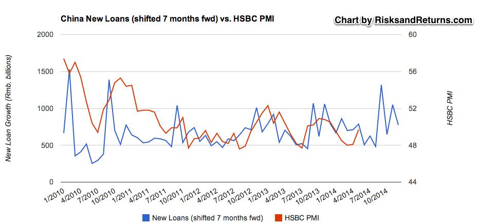 China New Loans vs PMI