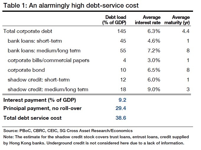 China debt service cost by Societe Generale