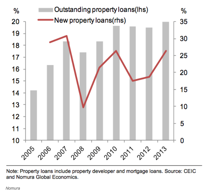 Real estate loans as a percent of total loans