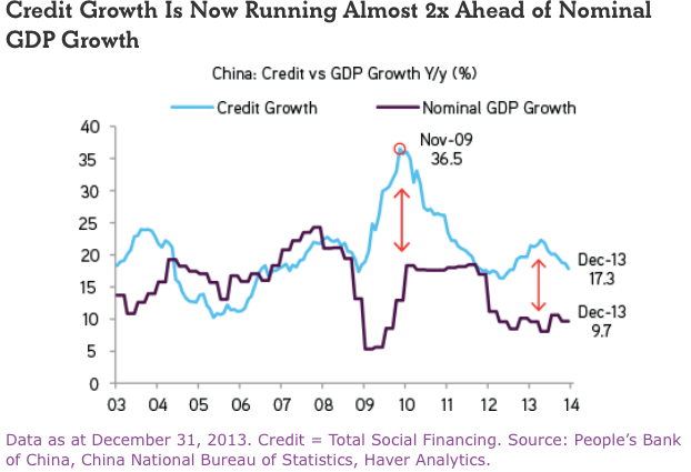 China Credit Growth to GDP Growth