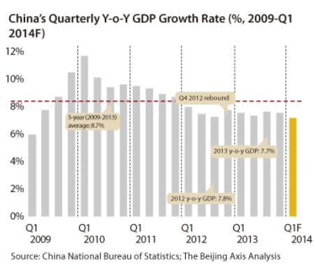 China GDP Growth
