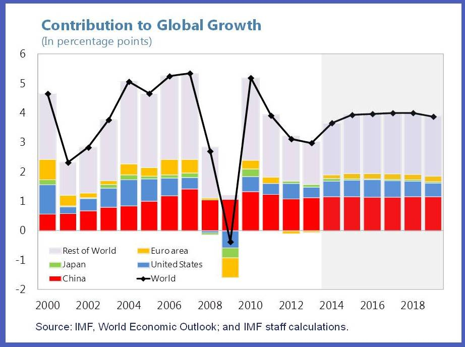 contribution to global growth