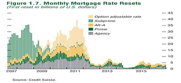 US Mortgage Resets