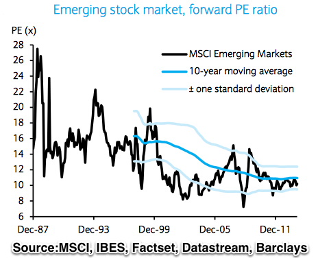 Emerging Stock Market Forward PE Ratio