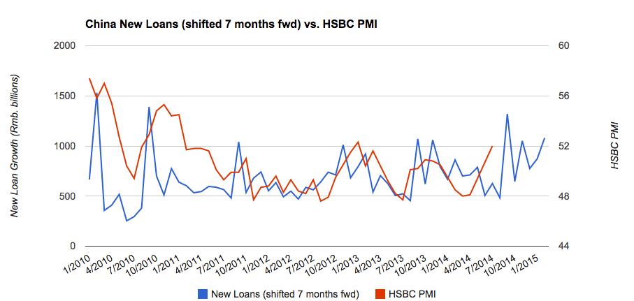 China New Loans vs. PMI (2)
