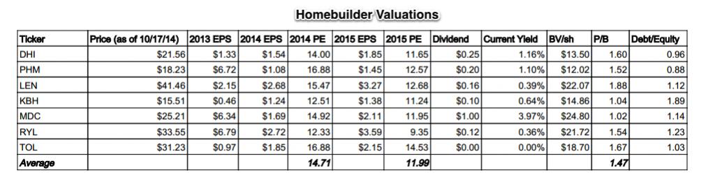 Homebuilder Valuations