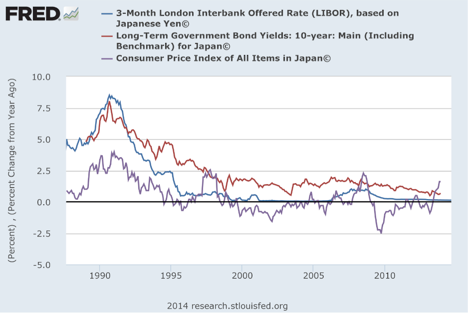 Long Term Japan CPI & Interest Rates-2