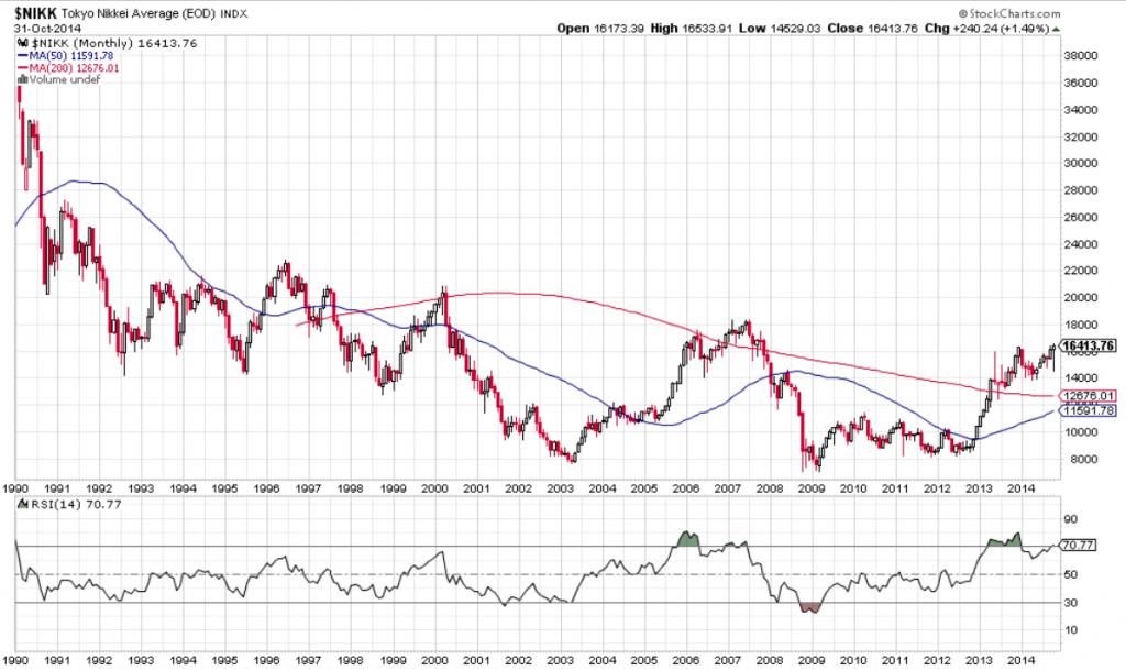 Nikkei Long Term Chart-2