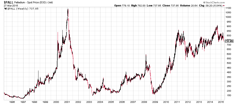 Palladium 20 Year Price
