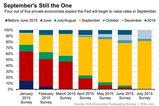 Economists Fed Rate Hike Forecasts