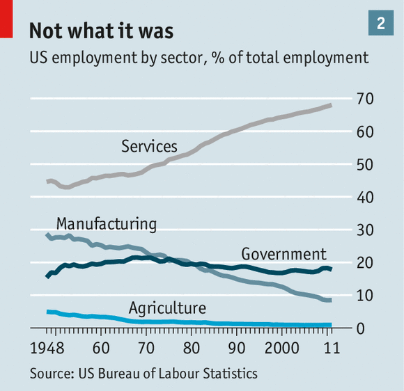 US Employment by Sector