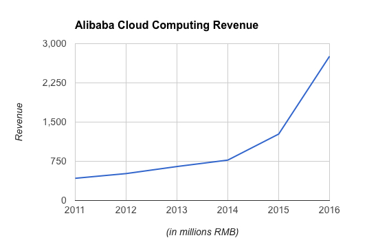 Alibaba Cloud Computing Revenue