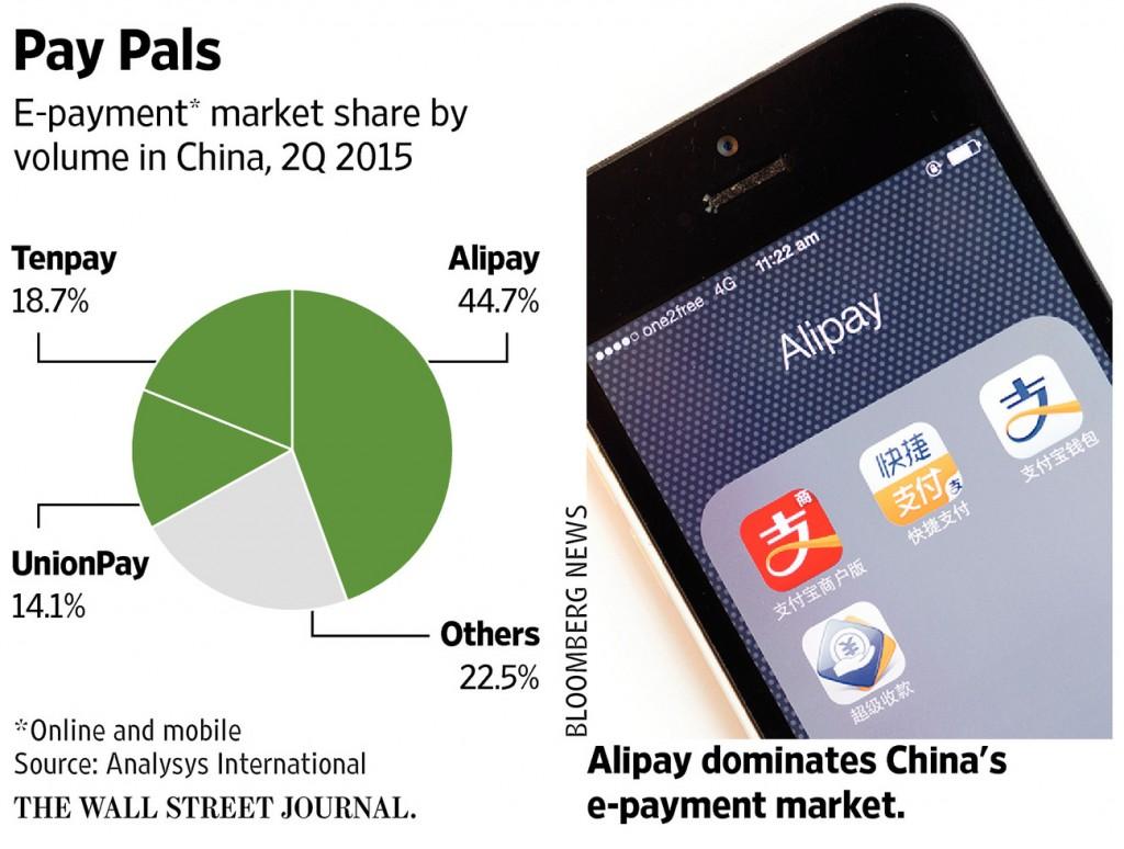 Alipay Dominance