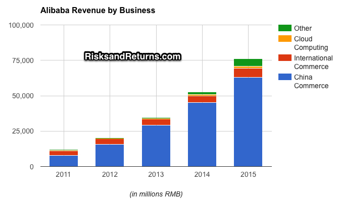 BABA Revenue by Business