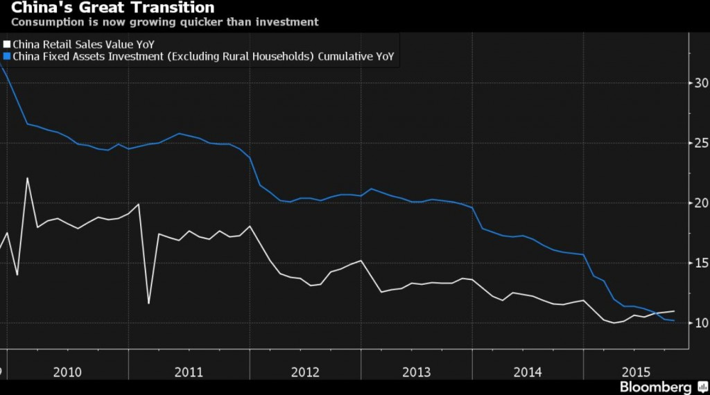 Chinese Economy Rebalancing