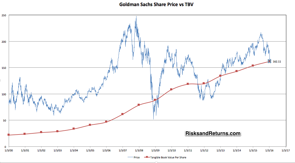Goldman Sachs Tangible Book Value