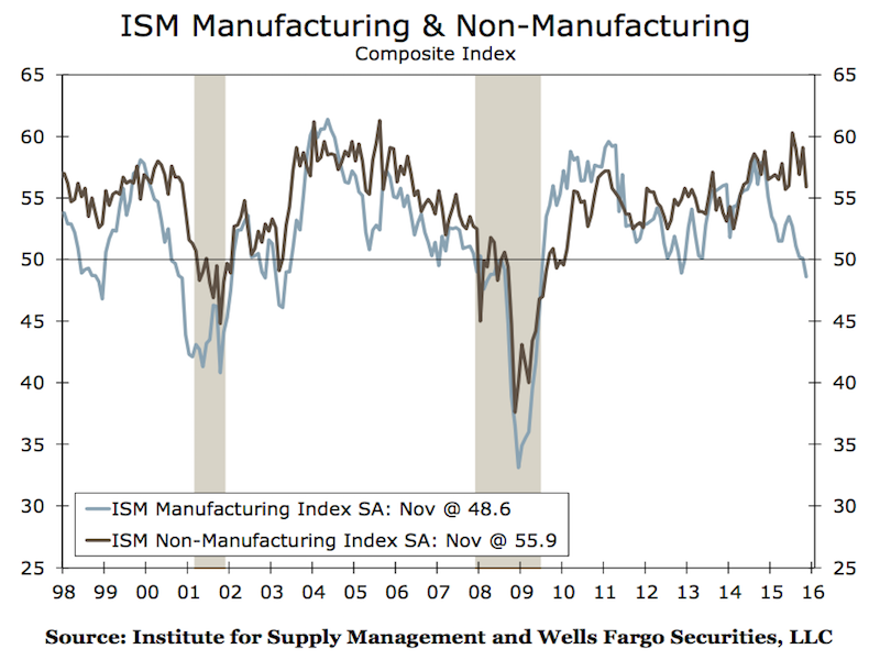 Manufacturing and Services Decoupling