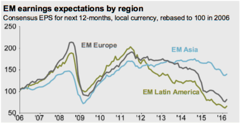 EM Earnings Expectations