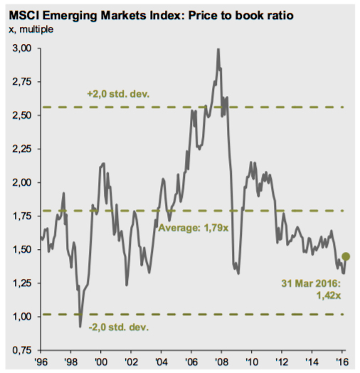 Emerging Markets Price to Book Valuation