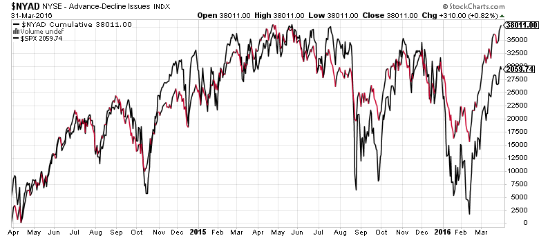 NYSE Advance-Decline
