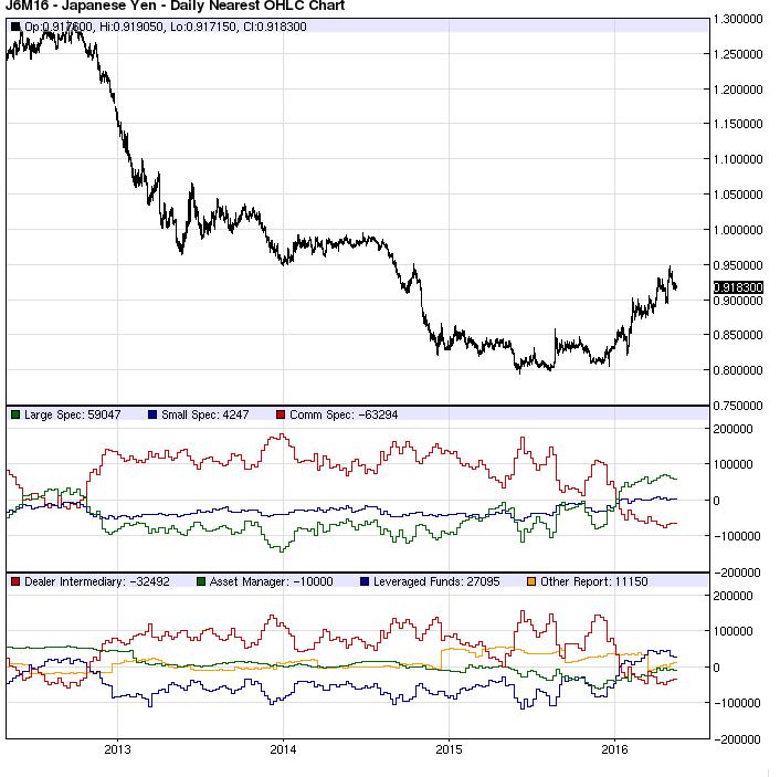 Yen Speculators